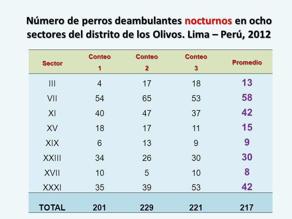 Número de perros deambulantes nocturnos en ocho sectores del distrito de los Olivos. Lima – Perú, 2012