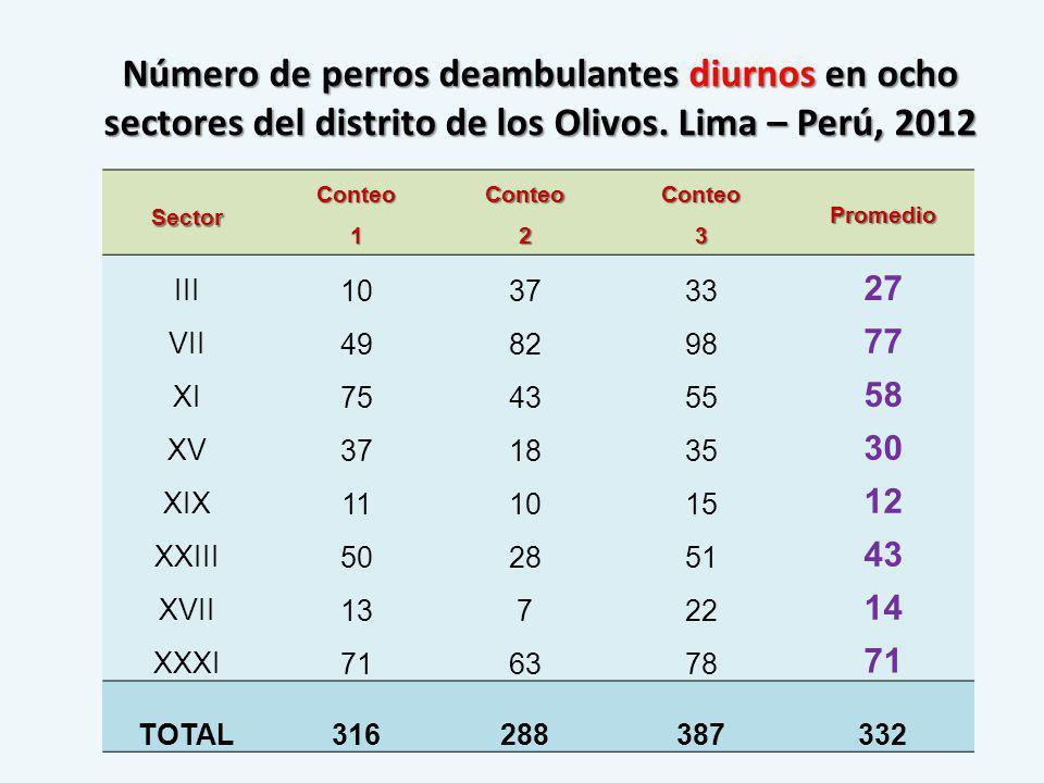 Número de perros deambulantes diurnos en ocho sectores del distrito de los Olivos. Lima – Perú, 2012