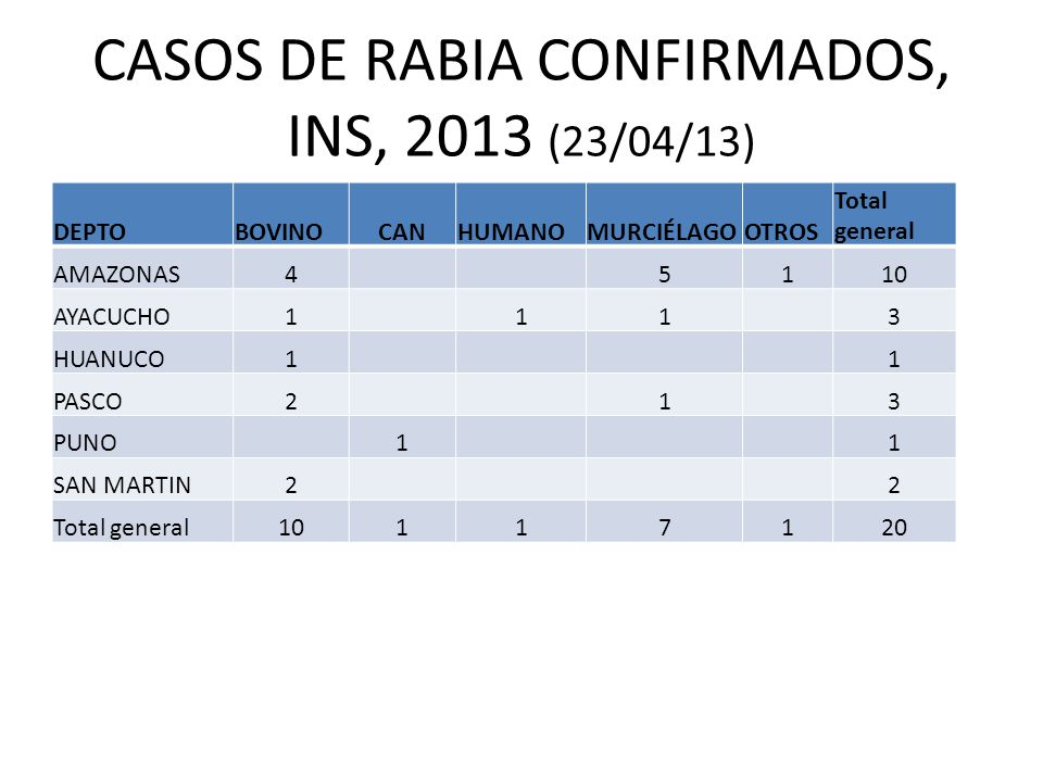 CASOS DE RABIA CONFIRMADOS, INS, 2013 (23/04/13)