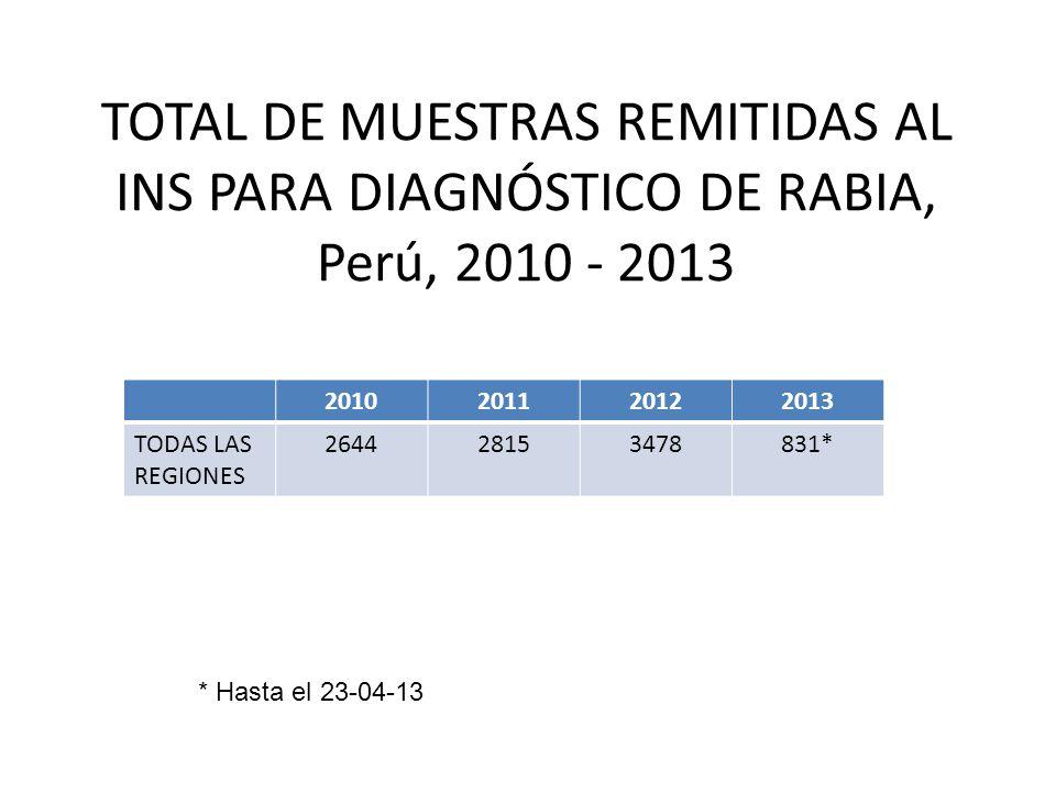 TOTAL DE MUESTRAS REMITIDAS AL INS PARA DIAGNÓSTICO DE RABIA, Perú, 2010 - 2013