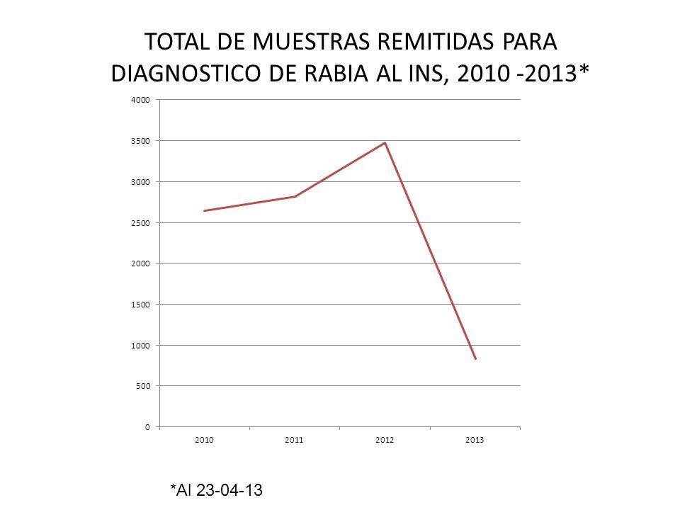 TOTAL DE MUESTRAS REMITIDAS PARA