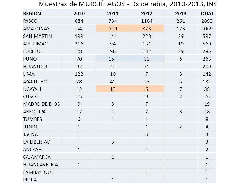 Muestras de MURCIÉLAGOS - Dx de rabia, 2010-2013, INS