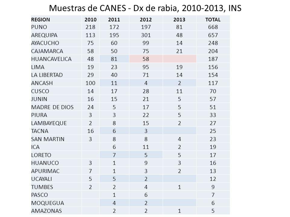 Muestras de CANES - Dx de rabia, 2010-2013, INS
