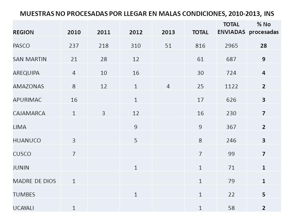 MUESTRAS NO PROCESADAS POR LLEGAR EN MALAS CONDICIONES, 2010-2013, INS
