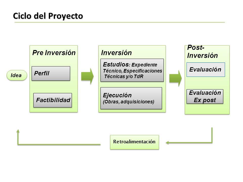 Ciclo del Proyecto Pre Inversión Inversión Post- Inversión