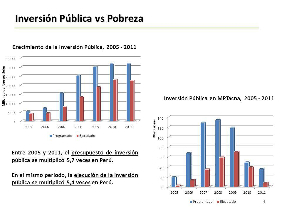 Inversión Pública vs Pobreza