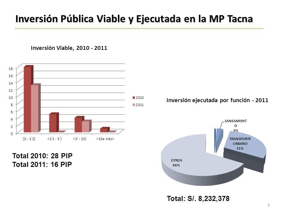 Inversión ejecutada por función - 2011