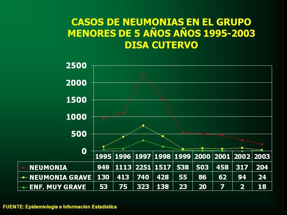 CASOS DE NEUMONIAS EN EL GRUPO MENORES DE 5 AÑOS AÑOS 1995-2003 DISA CUTERVO