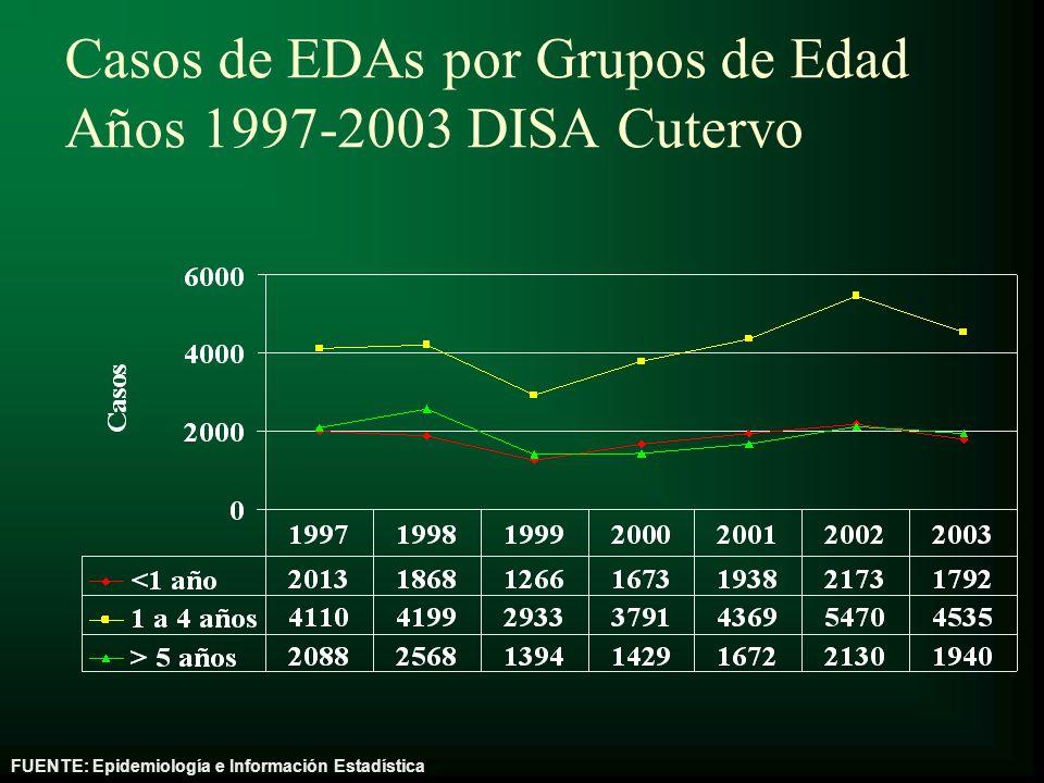 Casos de EDAs por Grupos de Edad Años 1997-2003 DISA Cutervo