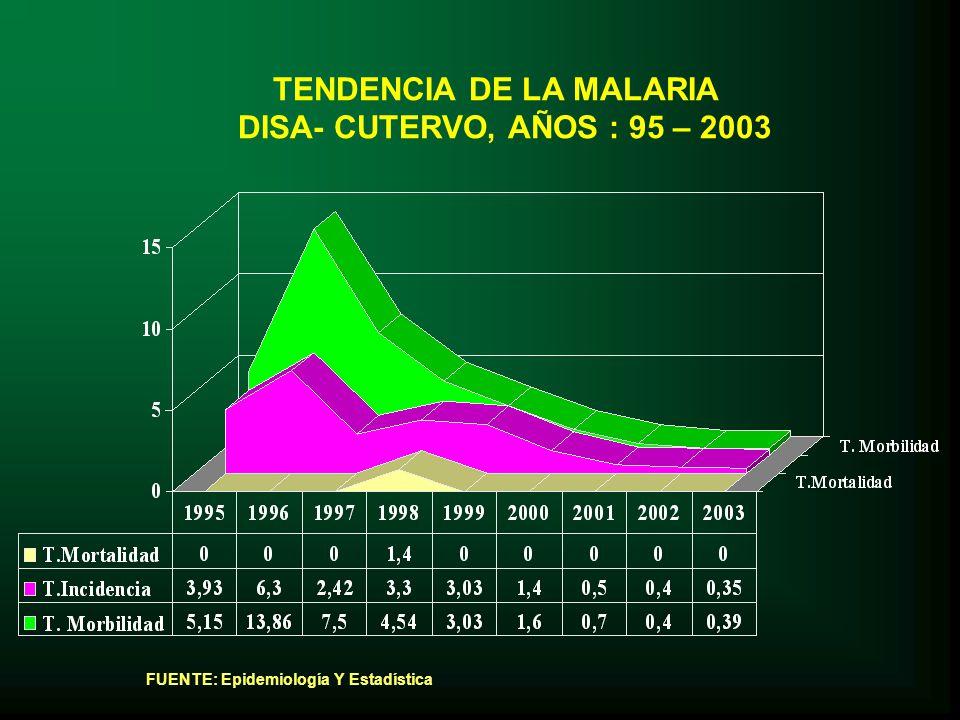 TENDENCIA DE LA MALARIA DISA- CUTERVO, AÑOS : 95 – 2003