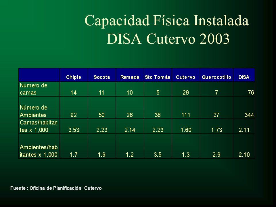 Capacidad Física Instalada DISA Cutervo 2003
