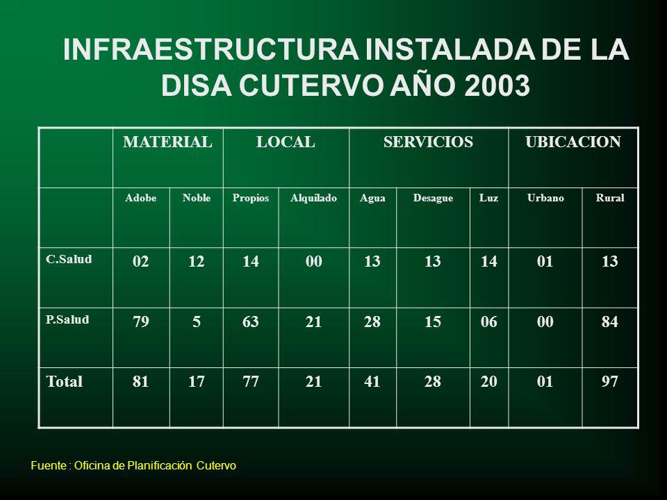 INFRAESTRUCTURA INSTALADA DE LA DISA CUTERVO AÑO 2003