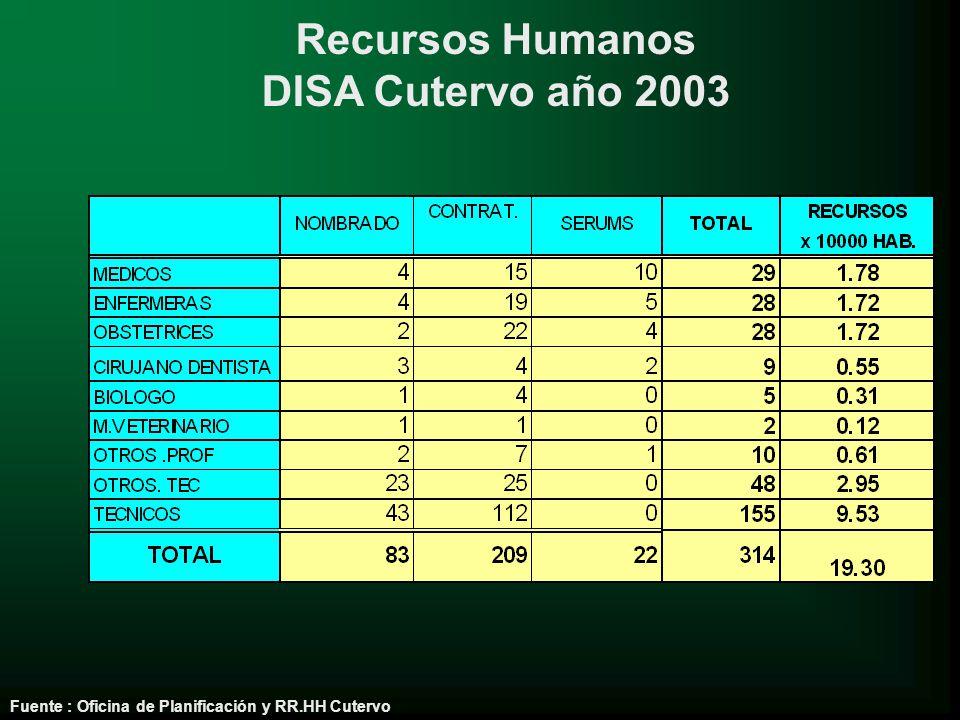 Recursos Humanos DISA Cutervo año 2003