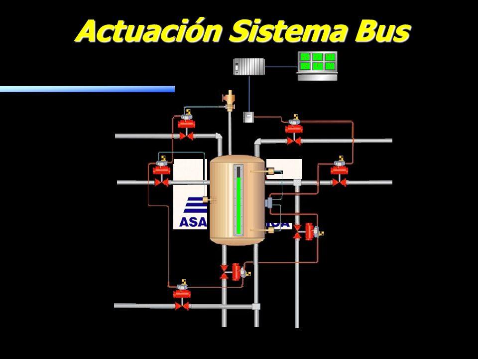 Actuación Sistema Bus