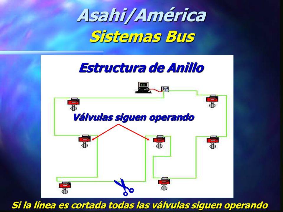 Asahi/América Sistemas Bus Estructura de Anillo