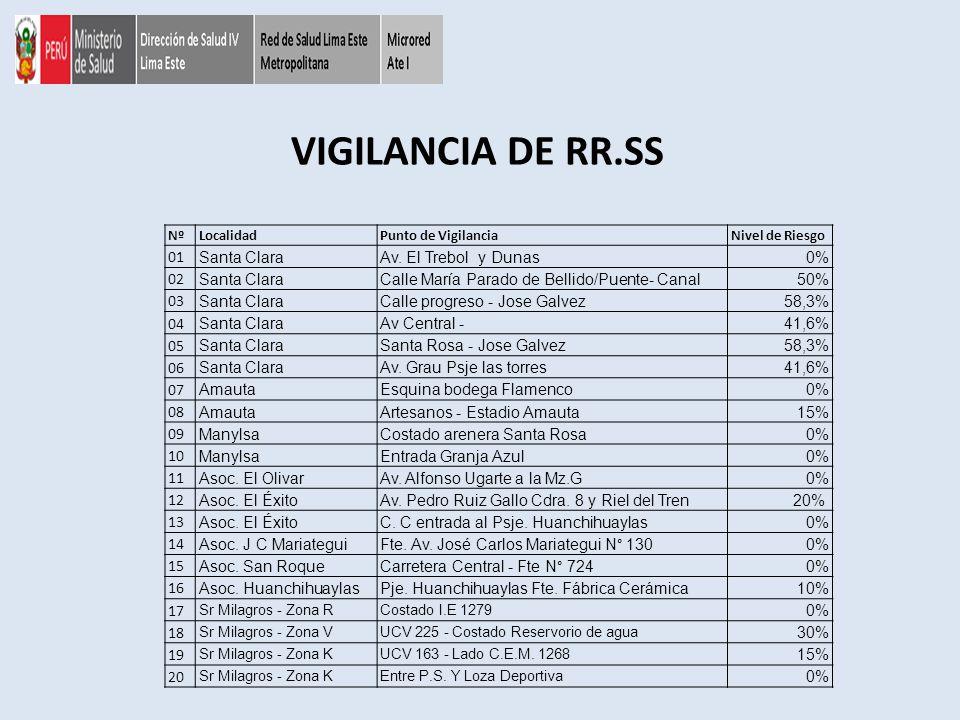 VIGILANCIA DE RR.SS 01 Santa Clara Av. El Trebol y Dunas 0% 02