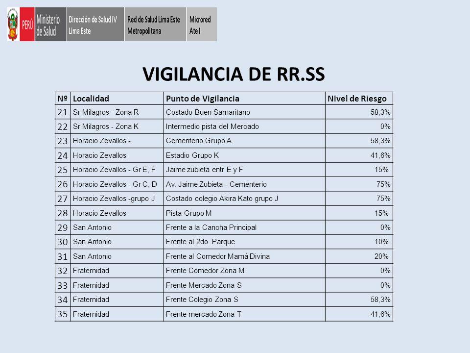 VIGILANCIA DE RR.SS Nº. Localidad. Punto de Vigilancia. Nivel de Riesgo. 21. Sr Milagros - Zona R.