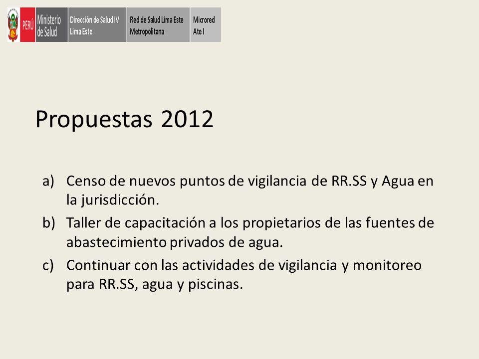 Propuestas 2012 Censo de nuevos puntos de vigilancia de RR.SS y Agua en la jurisdicción.