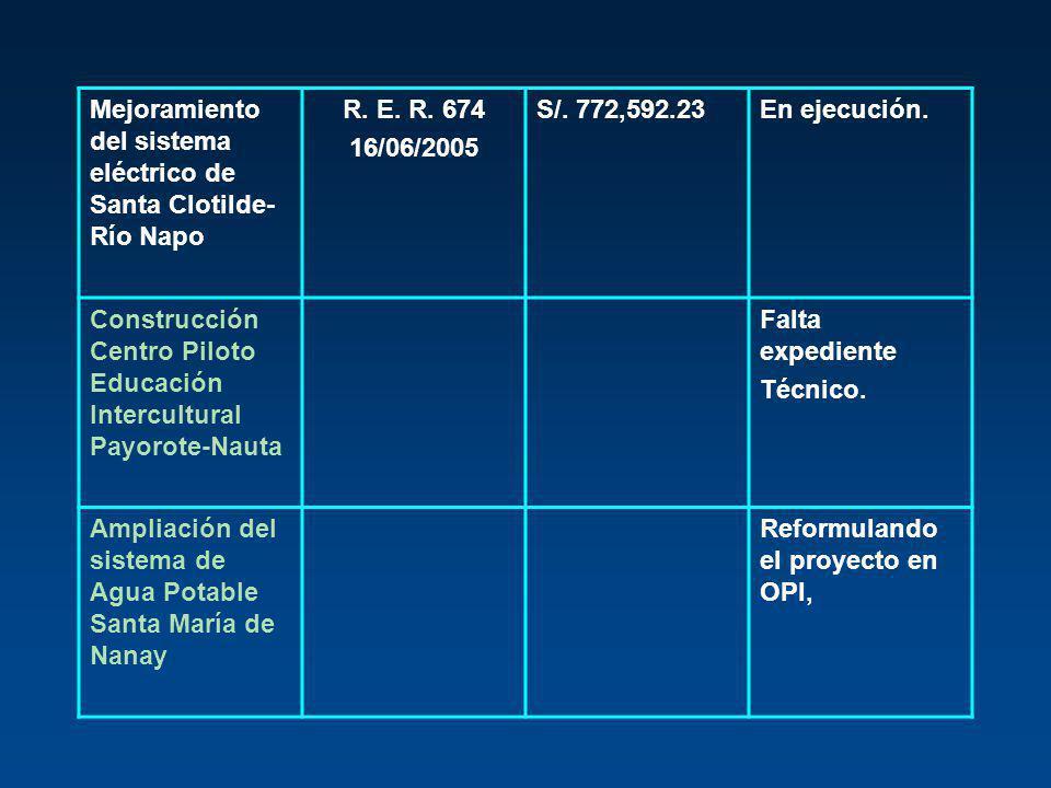 Mejoramiento del sistema eléctrico de Santa Clotilde-Río Napo