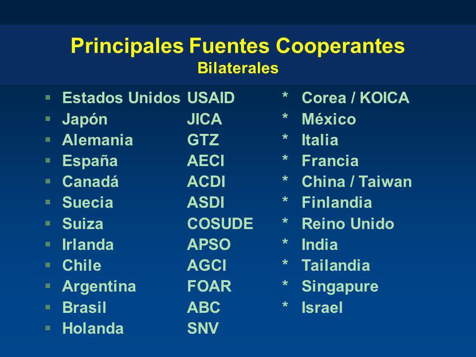 Principales Fuentes Cooperantes Bilaterales