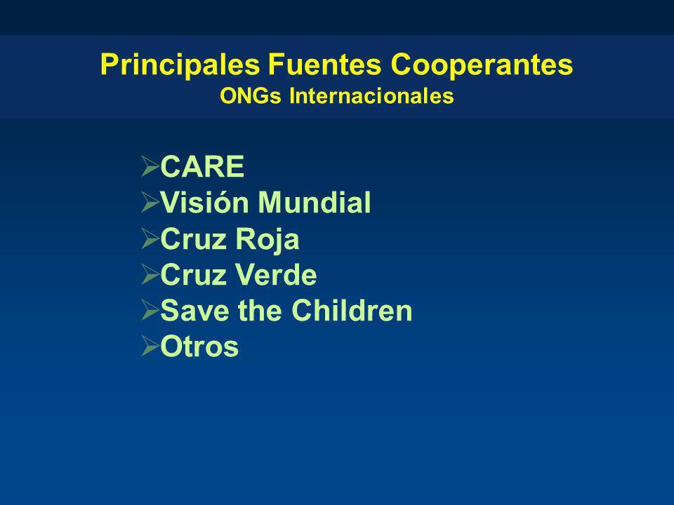 Principales Fuentes Cooperantes ONGs Internacionales