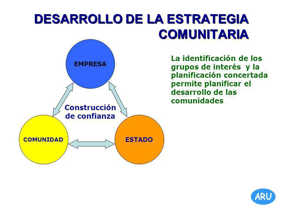 DESARROLLO DE LA ESTRATEGIA COMUNITARIA