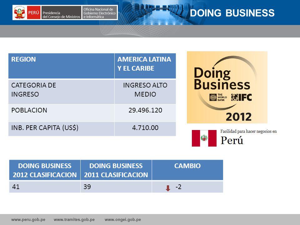 DOING BUSINESS 2012 CLASIFICACION