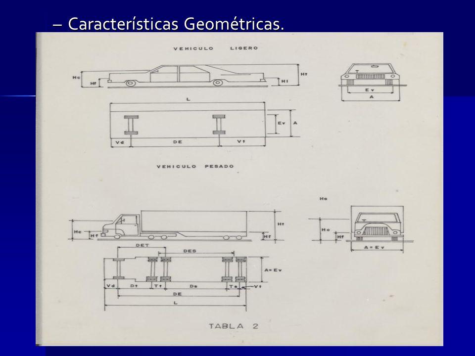 Características Geométricas.