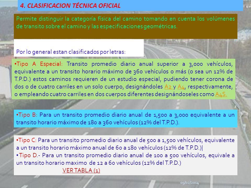 4. CLASIFICACION TÉCNICA OFICIAL