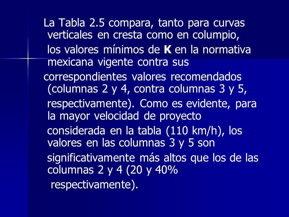 La Tabla 2.5 compara, tanto para curvas verticales en cresta como en columpio,