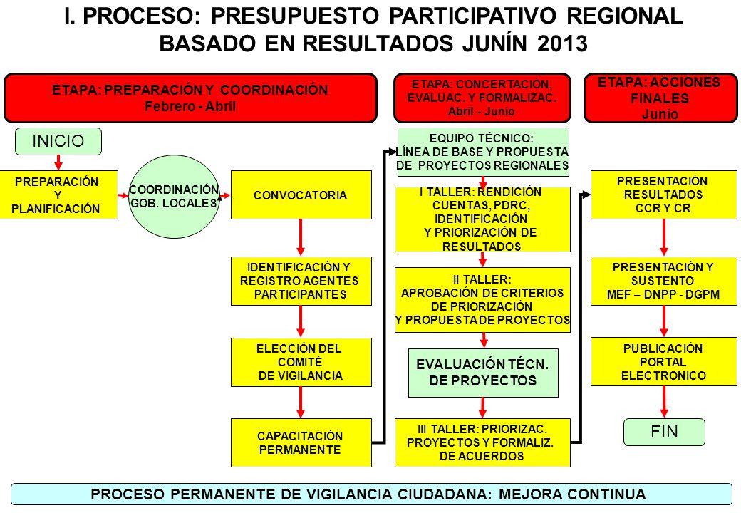 I. PROCESO: PRESUPUESTO PARTICIPATIVO REGIONAL BASADO EN RESULTADOS JUNÍN 2013