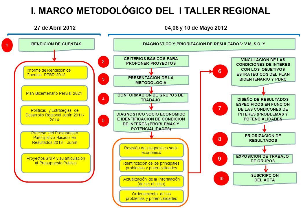 I. MARCO METODOLÓGICO DEL I TALLER REGIONAL