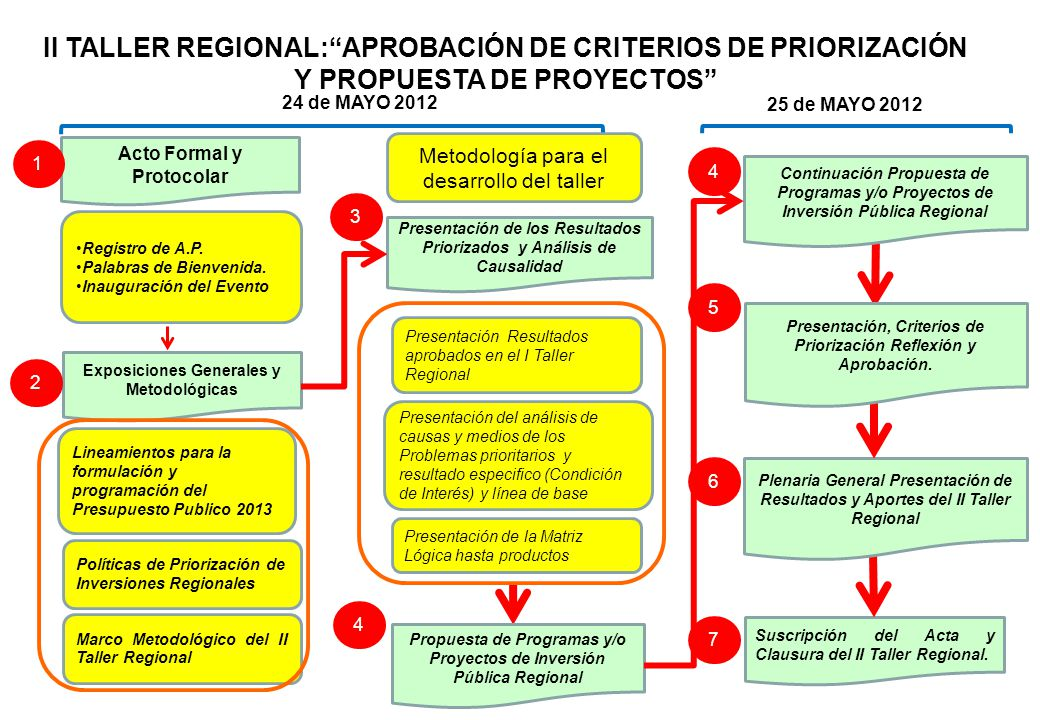 II TALLER REGIONAL: APROBACIÓN DE CRITERIOS DE PRIORIZACIÓN