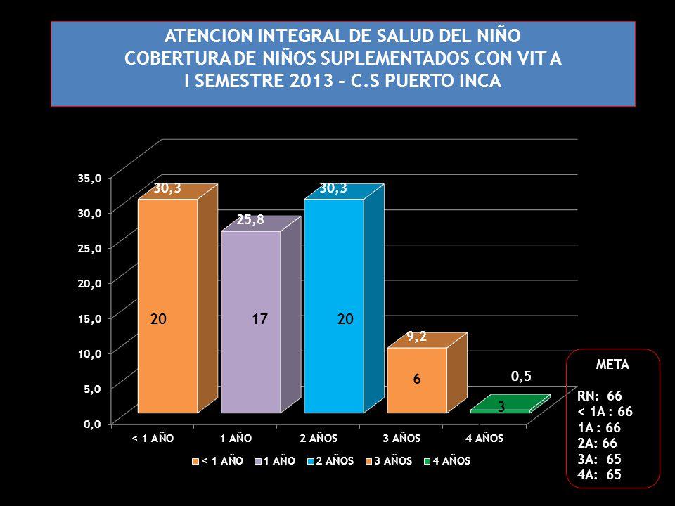 ATENCION INTEGRAL DE SALUD DEL NIÑO