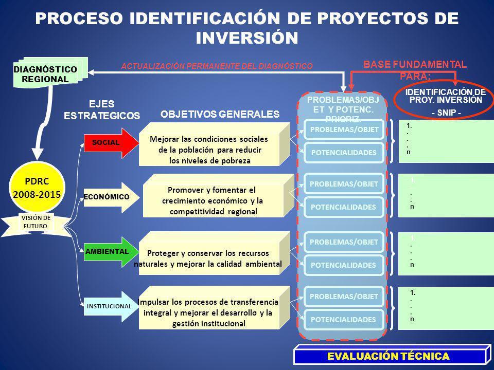 PROCESO IDENTIFICACIÓN DE PROYECTOS DE INVERSIÓN