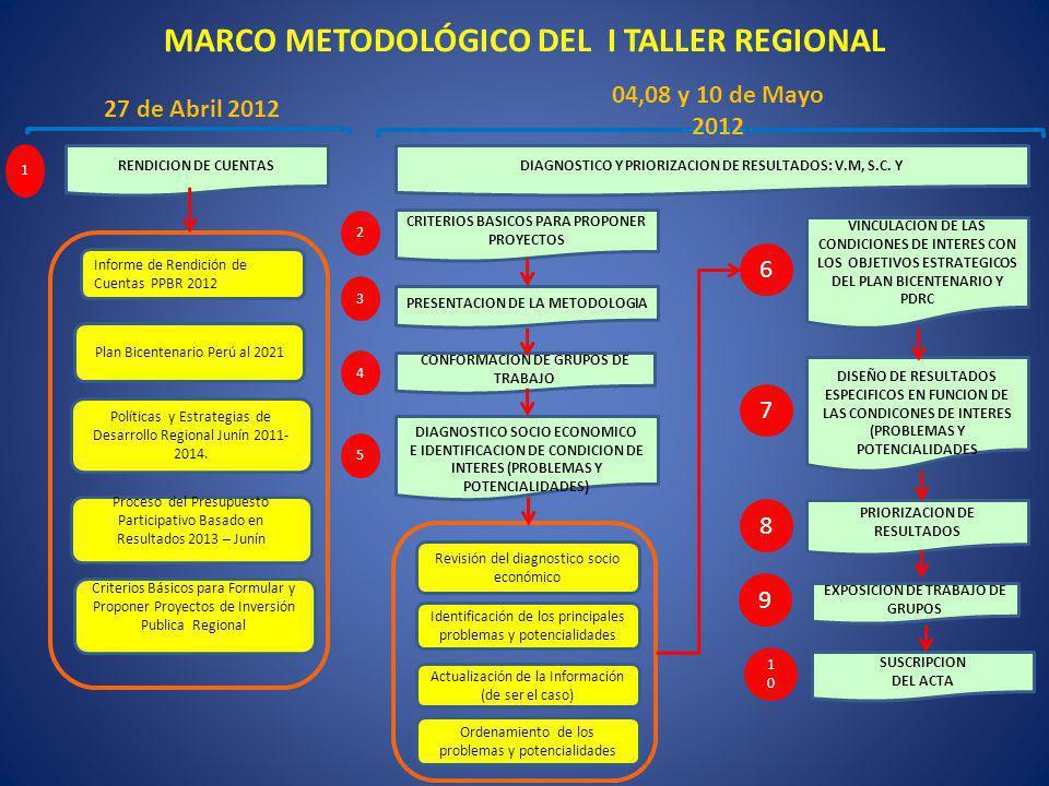 MARCO METODOLÓGICO DEL I TALLER REGIONAL