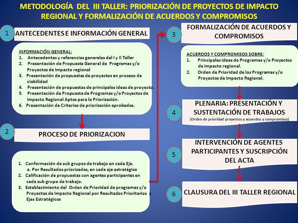 METODOLOGÍA DEL III TALLER: PRIORIZACIÓN DE PROYECTOS DE IMPACTO REGIONAL Y FORMALIZACIÓN DE ACUERDOS Y COMPROMISOS