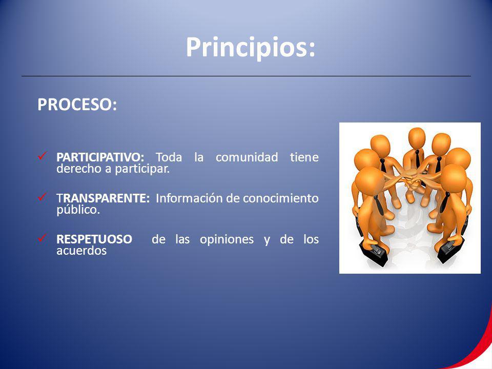 Principios: PROCESO: PARTICIPATIVO: Toda la comunidad tiene derecho a participar. TRANSPARENTE: Información de conocimiento público.