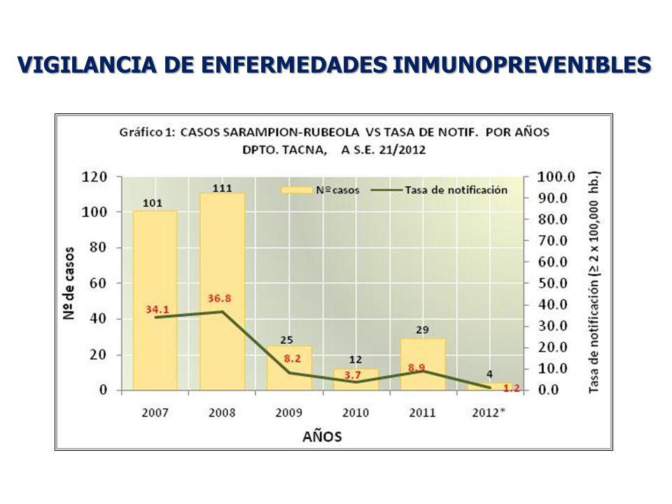 VIGILANCIA DE ENFERMEDADES INMUNOPREVENIBLES