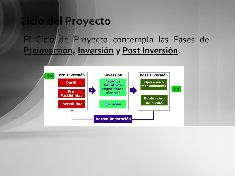 Ciclo del Proyecto El Ciclo de Proyecto contempla las Fases de Preinversión, Inversión y Post Inversión.