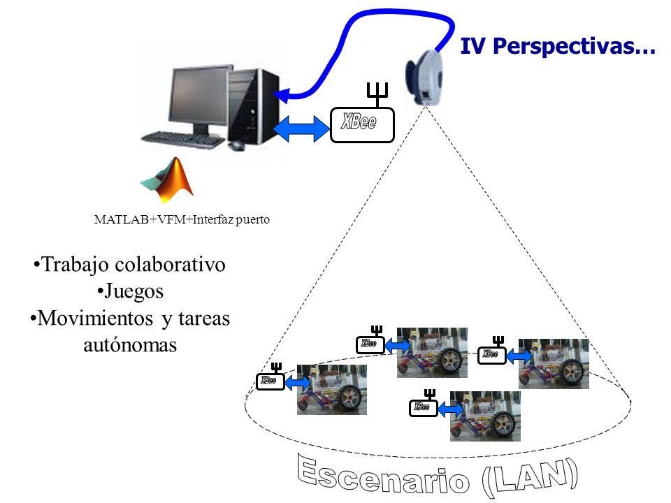 XBee XBee XBee XBee XBee Escenario (LAN) IV Perspectivas…