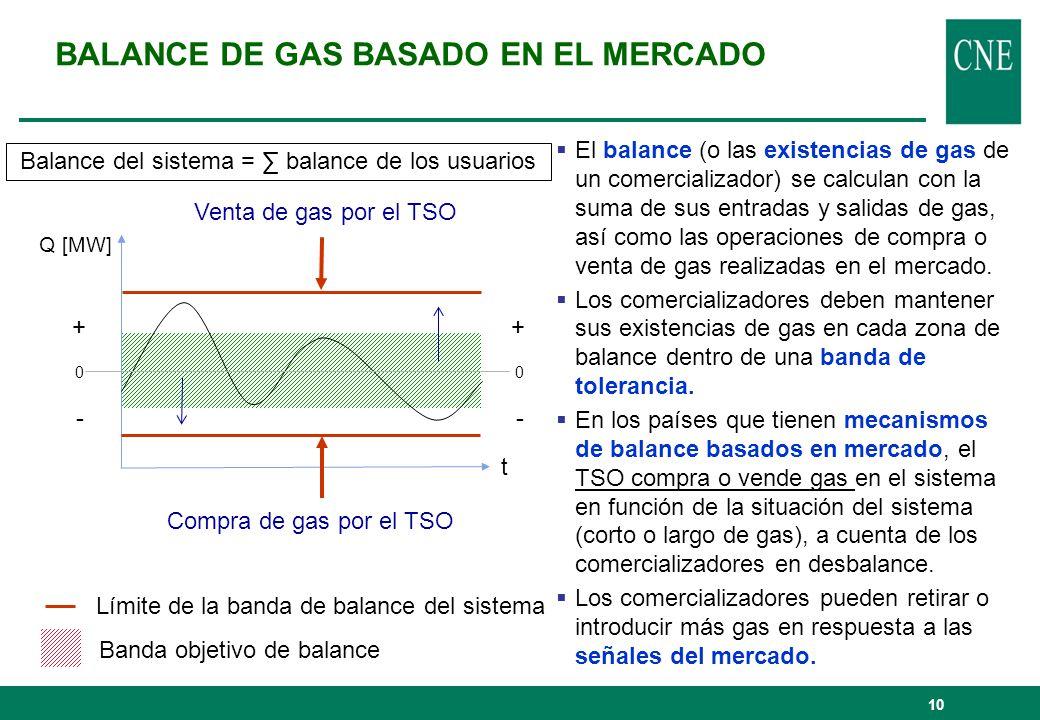 BALANCE DE GAS BASADO EN EL MERCADO