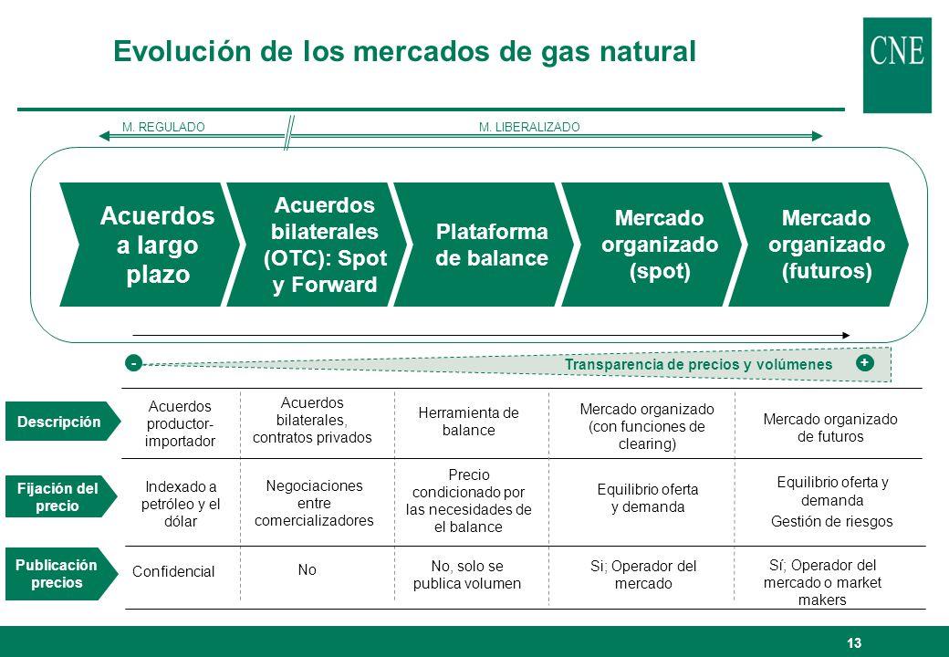 Evolución de los mercados de gas natural