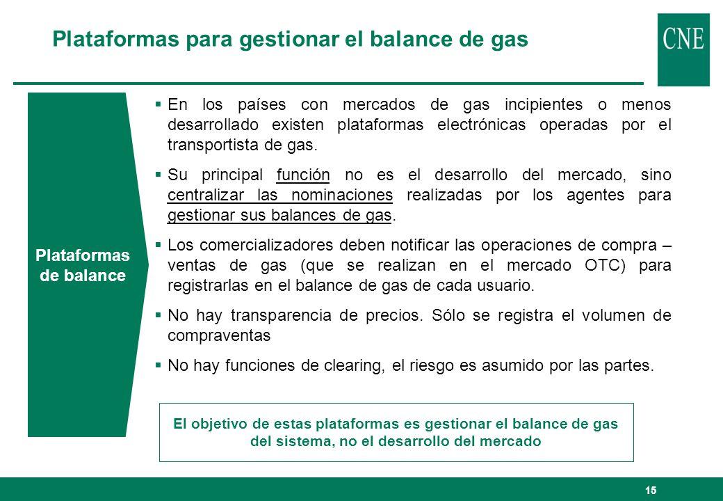 Plataformas para gestionar el balance de gas
