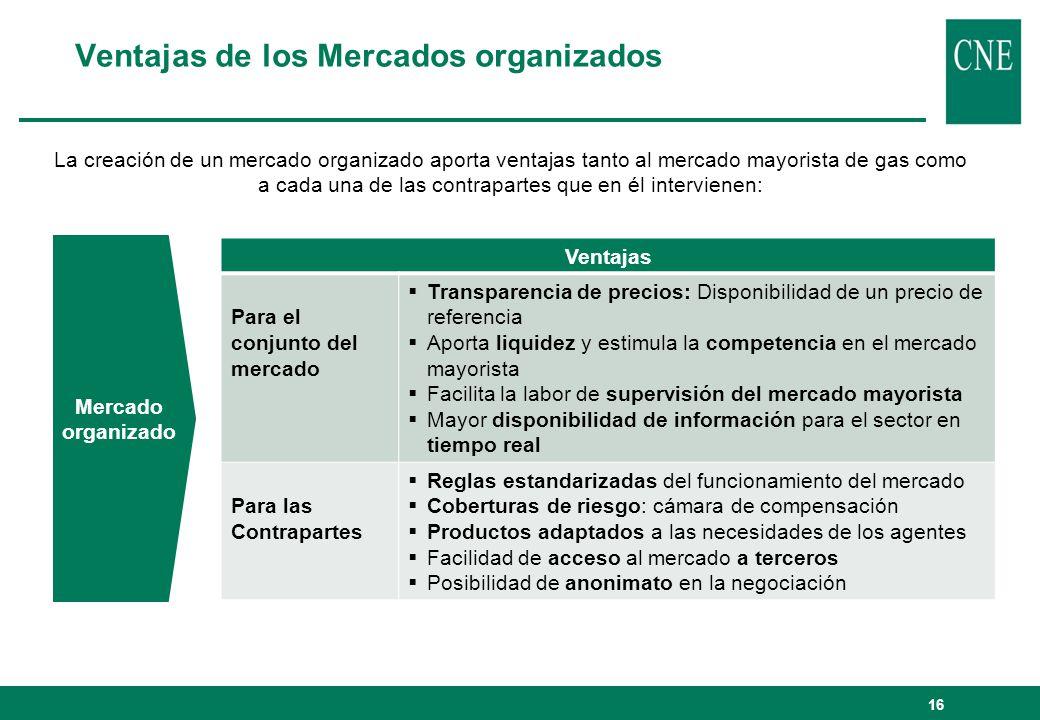 Ventajas de los Mercados organizados