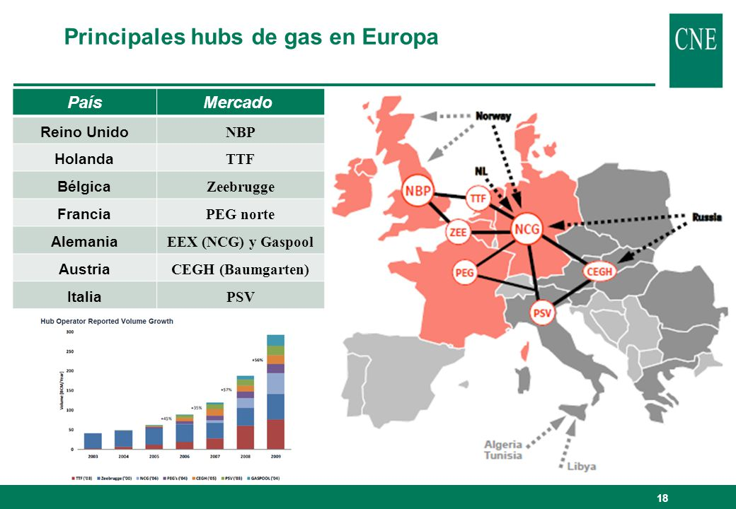 Principales hubs de gas en Europa