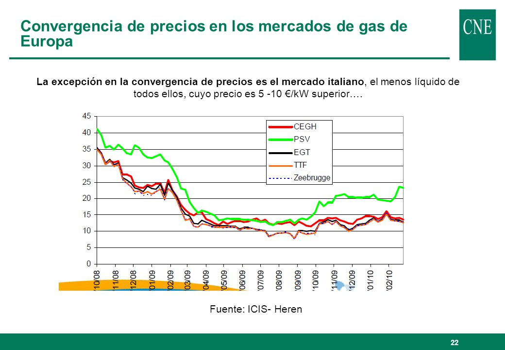 Convergencia de precios en los mercados de gas de Europa