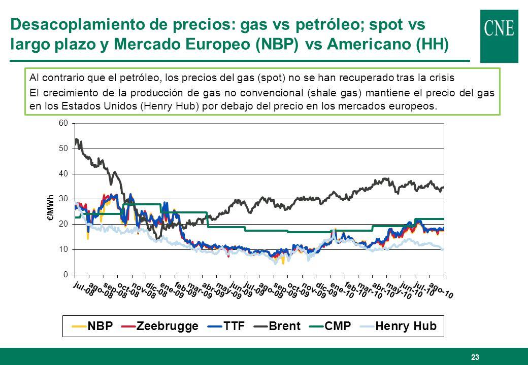 Desacoplamiento de precios: gas vs petróleo; spot vs largo plazo y Mercado Europeo (NBP) vs Americano (HH)