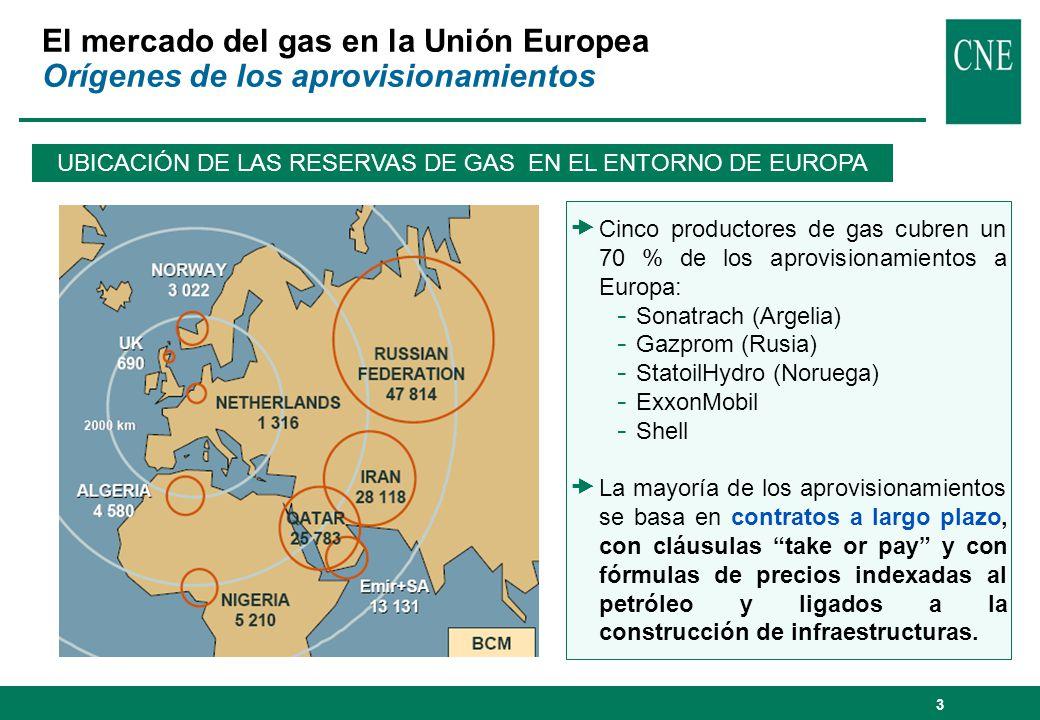 UBICACIÓN DE LAS RESERVAS DE GAS EN EL ENTORNO DE EUROPA