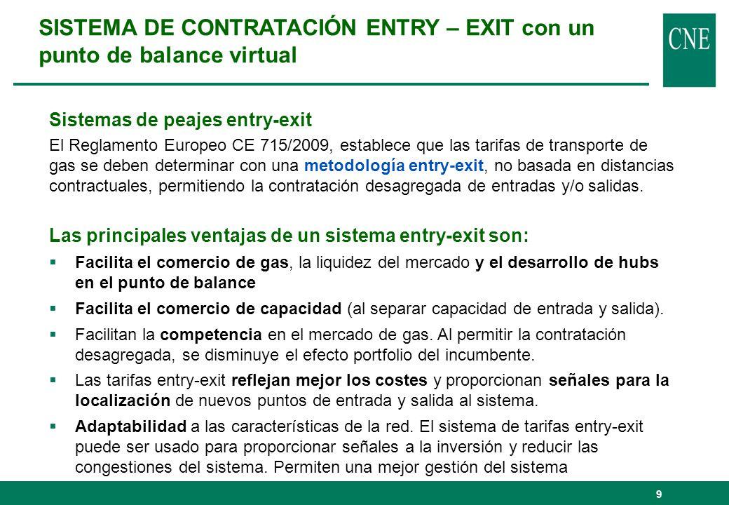 SISTEMA DE CONTRATACIÓN ENTRY – EXIT con un punto de balance virtual